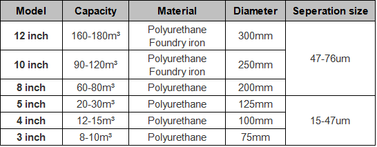 Brightway Hydrocyclone Parameters